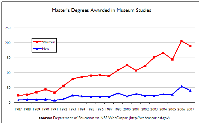 Line chart showing the number of women and men graduating with a museum studies degree between 1987 and 2007.