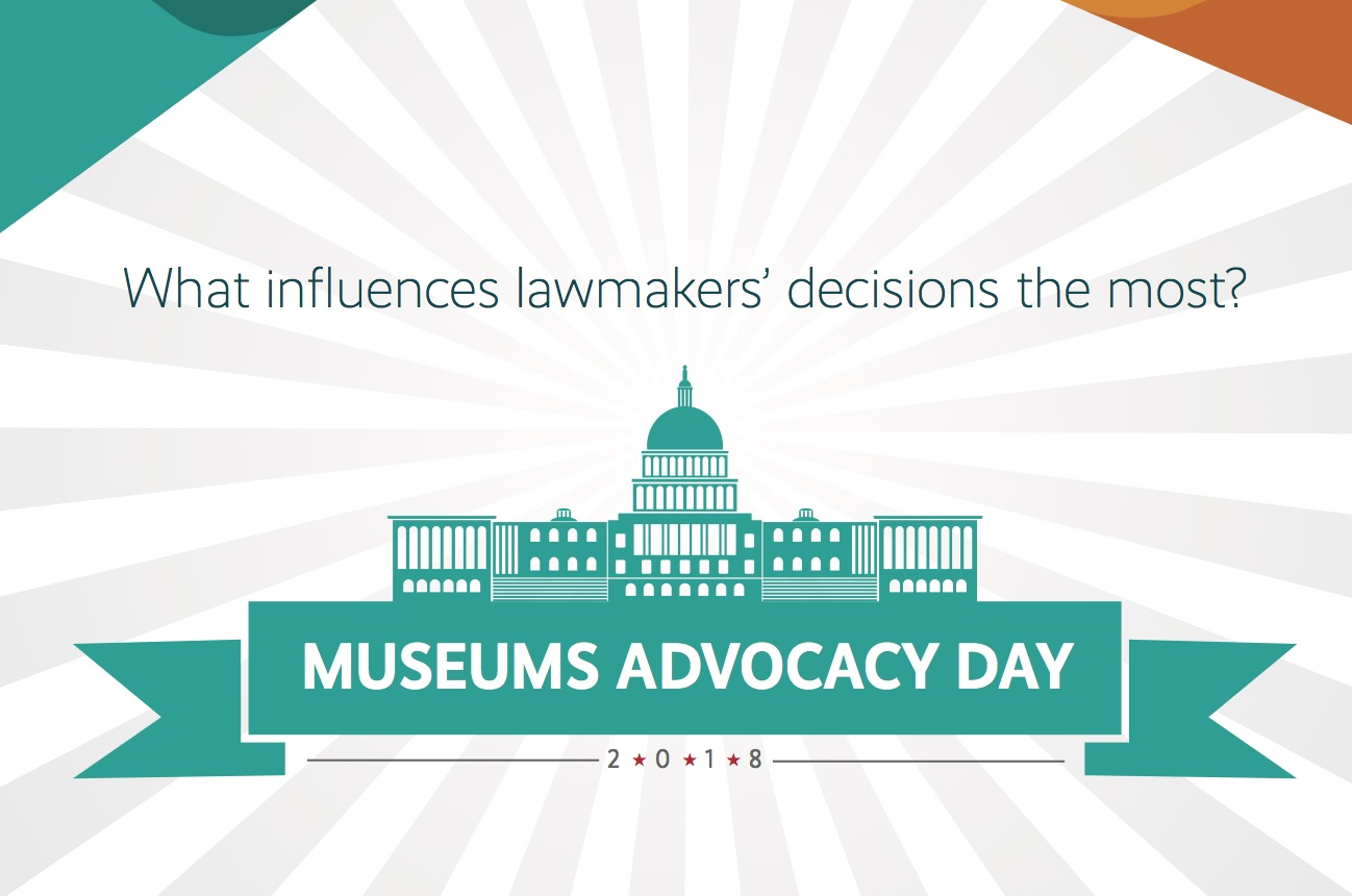"""A graphic of the Capitol building in Washington D.C. in teal with the text, """"What influences lawmakers' decisions the most?"""" above the capitol and """"Museums Advocacy Day 2018"""" overlaid on top of a banner below the capitol."""
