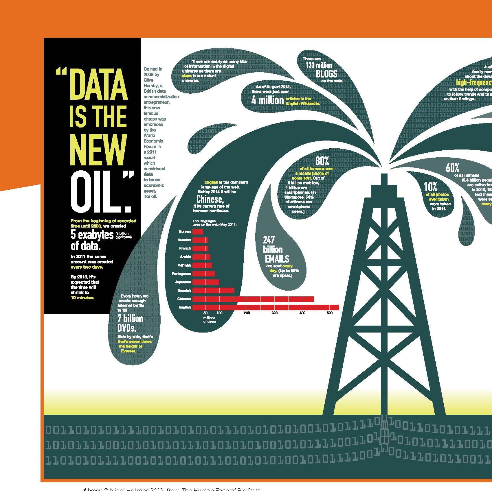 An inforgraphic with data is the new oil statistics.