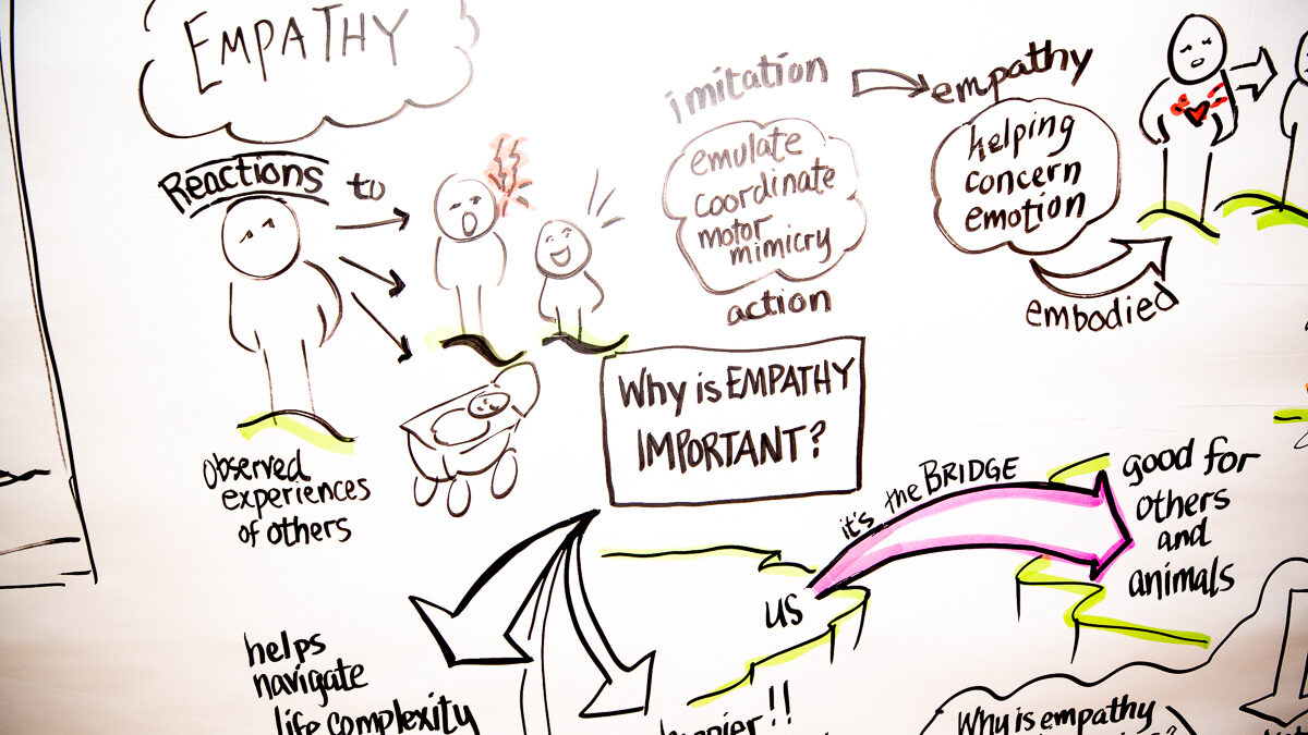 A handwritten chart with notes on empathy and why it is important